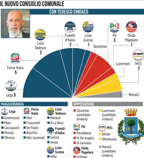 Civitavecchia: ecco il nuovo consiglio comunale