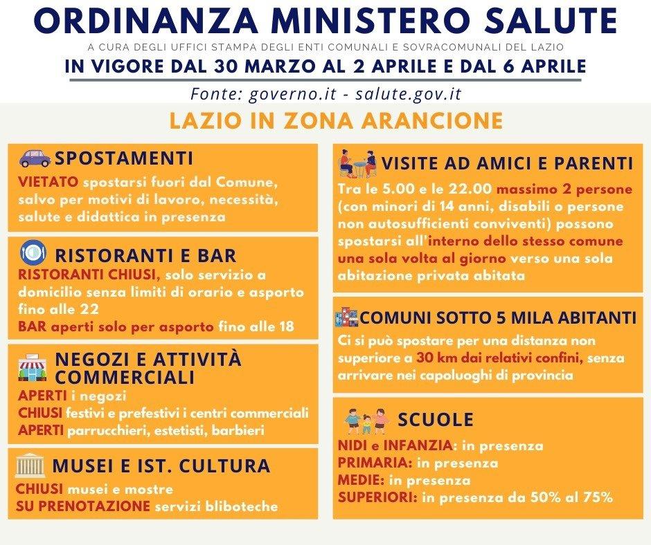 Italia chiusa fino a maggio. Lazio arancione da martedi